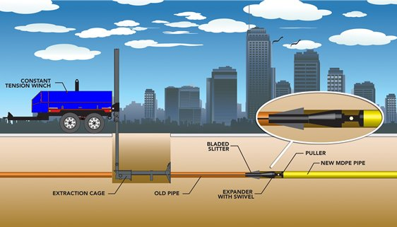 trenchless-sewer-replacement-equipment